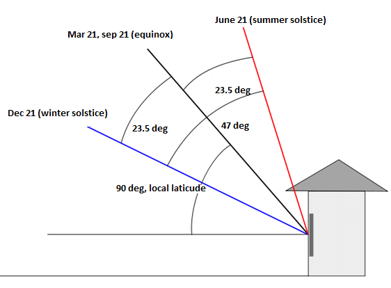 Sun position at different time throughout the year