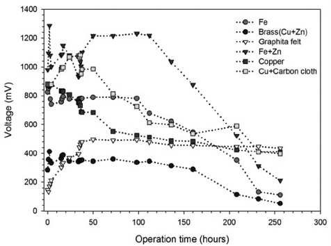 Oxidation reduction potential (ORP) of sediment MFC