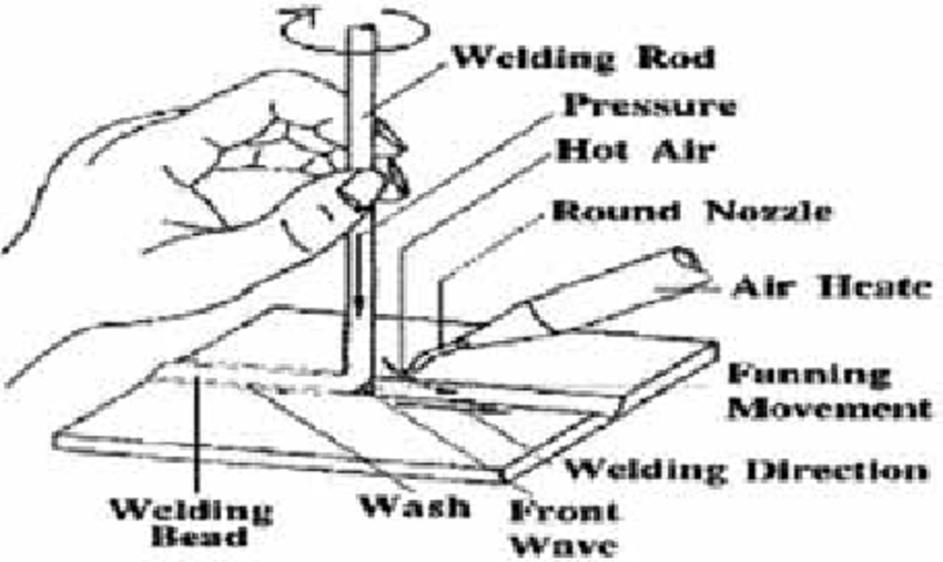 Schematic of hot-gas welding, showing the correct position