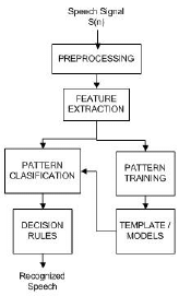 Block diagram for Speech Recognition | Download Scientific