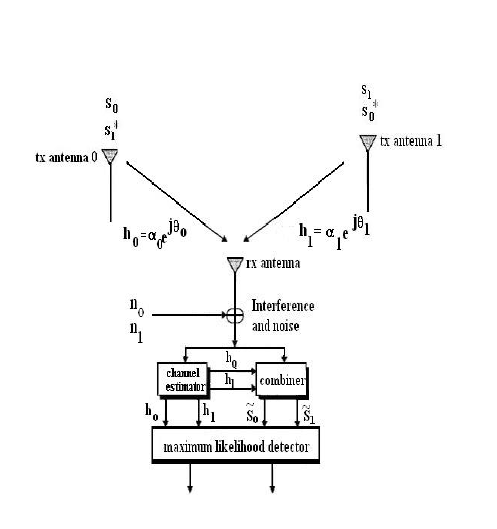 Conceptual block diagram of Alamouti space-time block