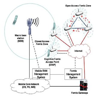 Cognitive femtocell architecture for 5G wireless