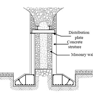 21: Different types of seismic isolator (EU-India cross