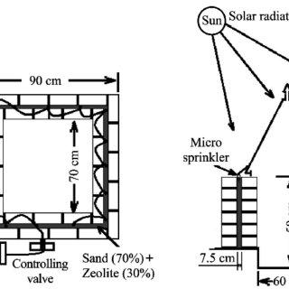 Storage environment inside a passive evaporative cooler 3