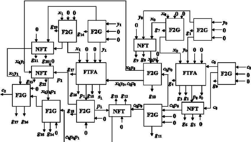 Reversible logic implementation of 2-bit fault tolerant