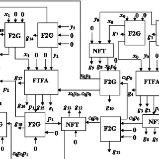 Reversible logic implementation of fault tolerant carry