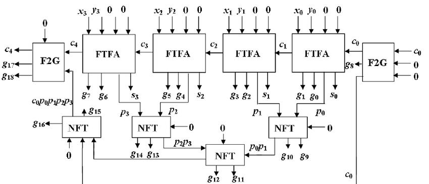 Reversible logic implementation of a 4-bit fault tolerant