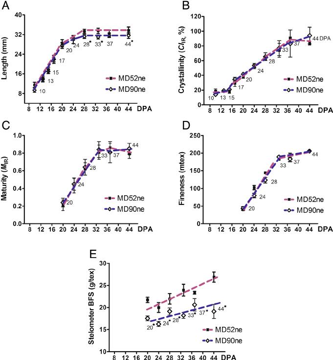 Comparative fiber property and transcriptome analyses