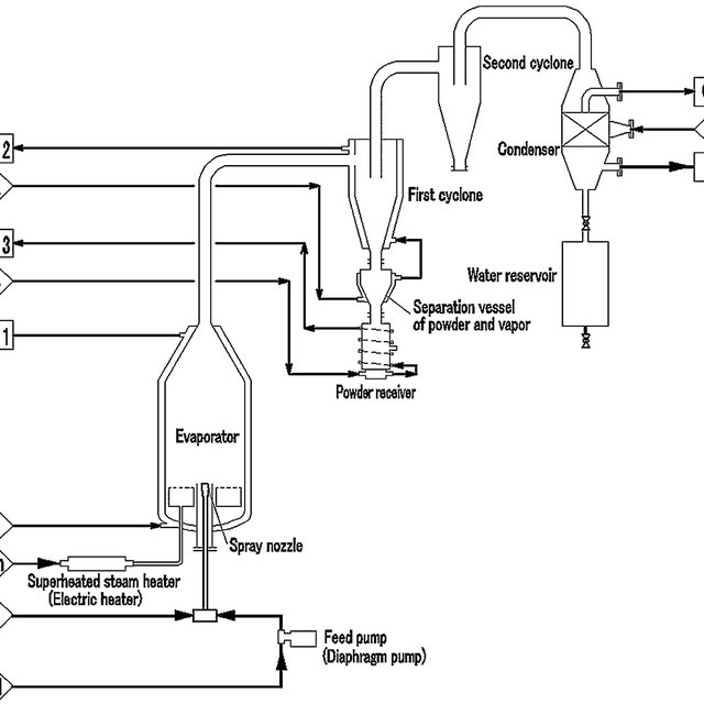 Schematic flow diagram of the MWM system. (1) Feed (2