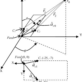 (PDF) Elevation Plane Beam Scanning of a Novel Parasitic
