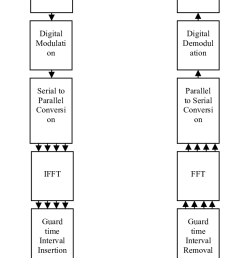 a block diagram represents wimax communication system with interleaved concatenated channel coding  [ 702 x 1432 Pixel ]