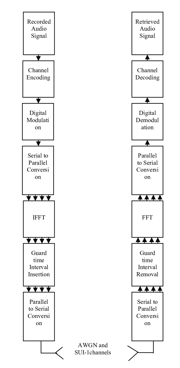 hight resolution of a block diagram represents wimax communication system with interleaved concatenated channel coding