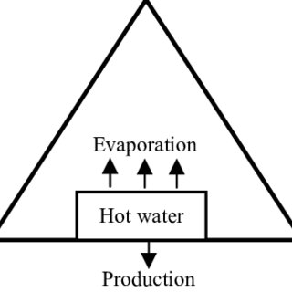 (PDF) Assessment of Distillate Water Quality Parameters