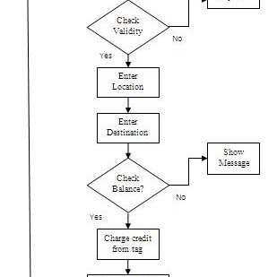 Flow chart for RFID ticket reading & automatic transaction