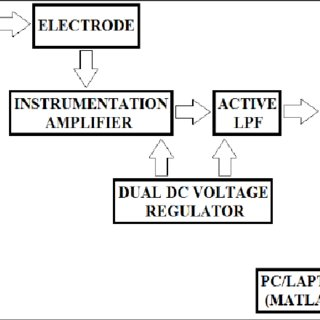 (PDF) Towards Development of a Low Cost and Portable ECG