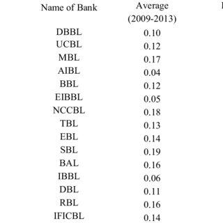(PDF) A CAMEL Model Analysis of Selected Banks in Bangladesh