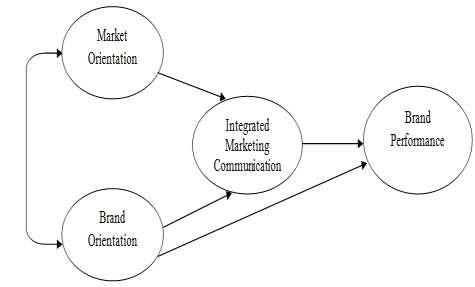 Conceptual frameworks connecting Integrated Marketing