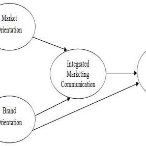 (PDF) Influence of the Integrated Marketing Communication