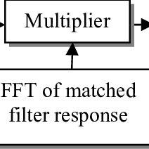 (PDF) A Qualitative Comparison Study of Analog Pulse