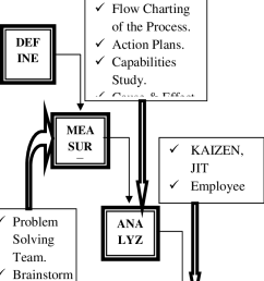 the dmaic process phase 4 control  [ 648 x 1385 Pixel ]