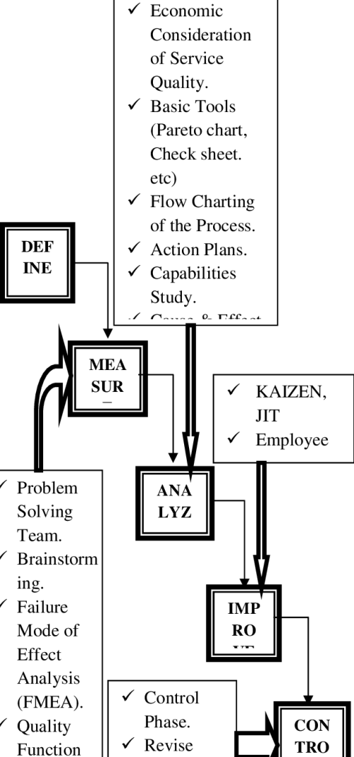 small resolution of the dmaic process phase 4 control