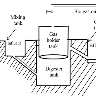 (PDF) Economics of biogas plants and solar home systems