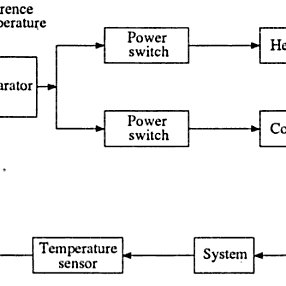 pid temperature controller kit wiring diagram 2 phase transformer pdf development of a micro based smart block representation the