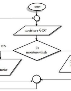 Flowchart for automatic water pump control also download scientific rh researchgate