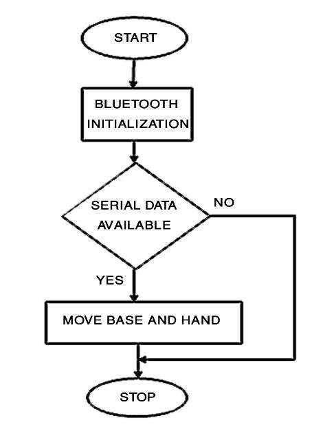 Flowchart of Proposed Home Security System by Obstacle