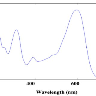 (PDF) Effect of Inorganic Anions on Photodegradation of