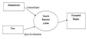 Level0 Data Flow Diagram | Download Scientific Diagram