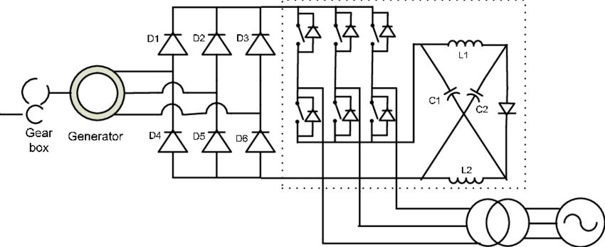 Improved Z-source converter based wind turbine generator