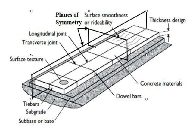Schematic Diagram of a Jointed Plain Concrete Pavement