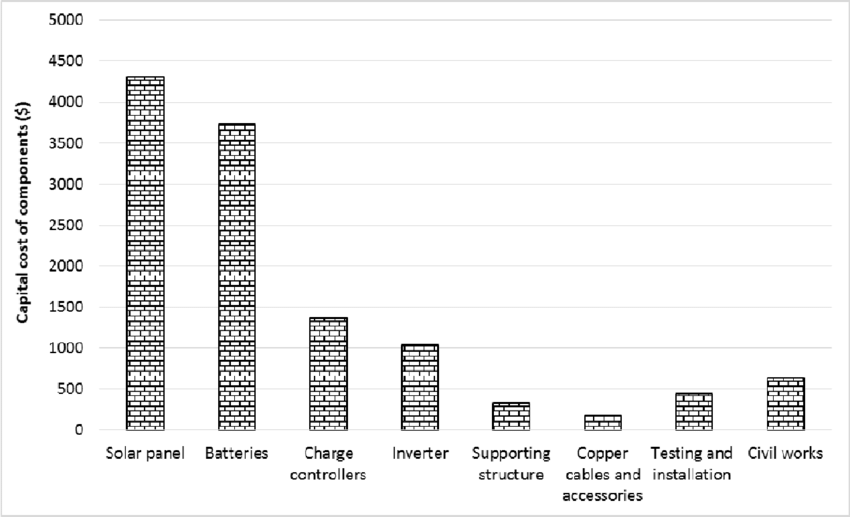Capital cost distribution for the solar PV system