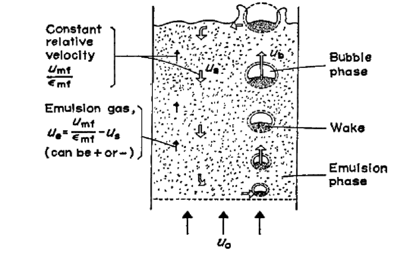 Main features of solid movement and gas flow in bubbling