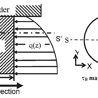 57 Weld power as a function of rotational speed for FSW