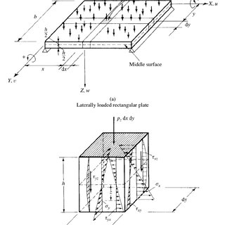 (PDF) Analysis of Rectangular Plate with Opening by Finite
