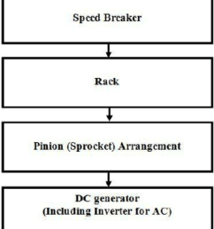 shows block diagram of the rack pinion mechanism here speed breaker will be in the top of whole system this will directly connected with a rack  [ 850 x 984 Pixel ]