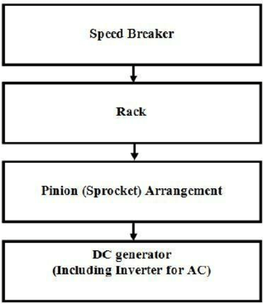 medium resolution of shows block diagram of the rack pinion mechanism here speed breaker will be in the top of whole system this will directly connected with a rack