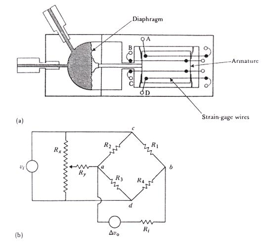 (a) Unbonded strain-gage pressure sensor. The diaphragm is
