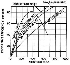 Propulsive efficiency comparison of different gas turbine