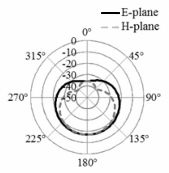 Radiation pattern of folded dipole tag antenna: E-plane