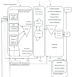processes involved in green supply chain management 35  [ 850 x 967 Pixel ]
