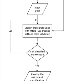 flow diagram of working process bullet as the initial stage of this work we [ 648 x 1361 Pixel ]