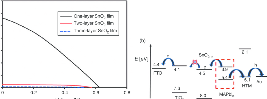 (a) Plots of photocurrent density–voltage of the