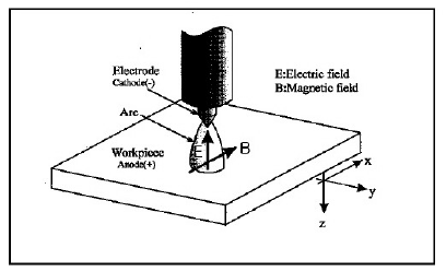Welding operation with the developed system Fig 2