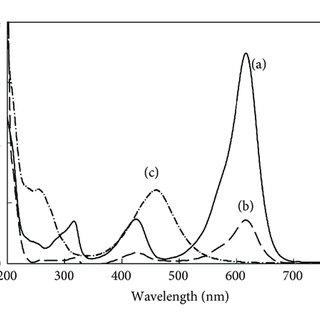 Cyclic voltammograms of chemically oxidized MG (5.0×10-4 M