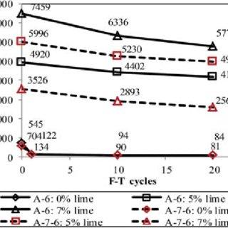 (PDF) Freeze-Thaw Durability of Lime Stabilized Clayey