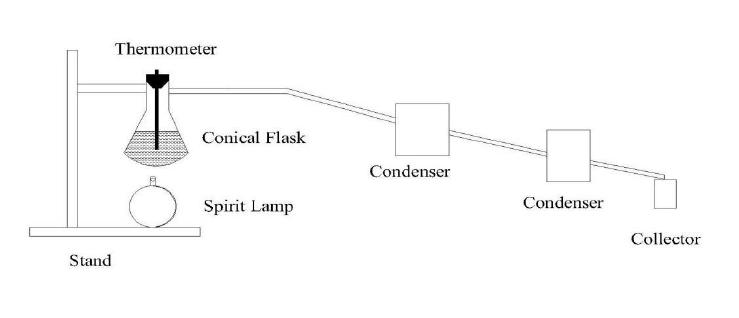 simple distillation apparatus diagram