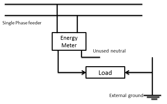 Electricity theft: neutral disconnect Current transformer